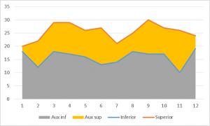 Gráfico Colorear entre las dos líneas de un gráfico paso 3