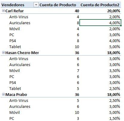 Análisis de datos no numéricos con tablas dinámicas - Vendedores, productos y porcentaje