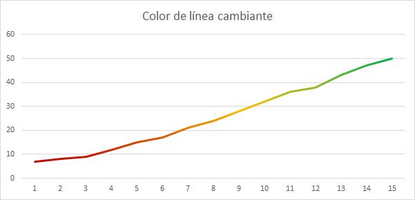 gráfico de líneas con color de línea cambiante