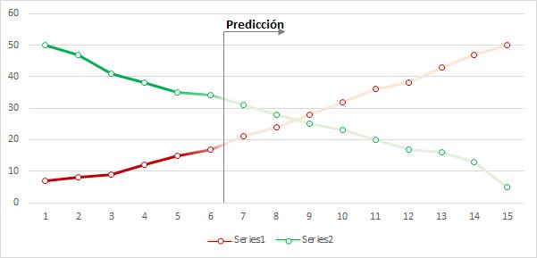 gráfico con línea cambiante predicción