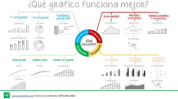 gráfico excel tipos de gráficos en Excel