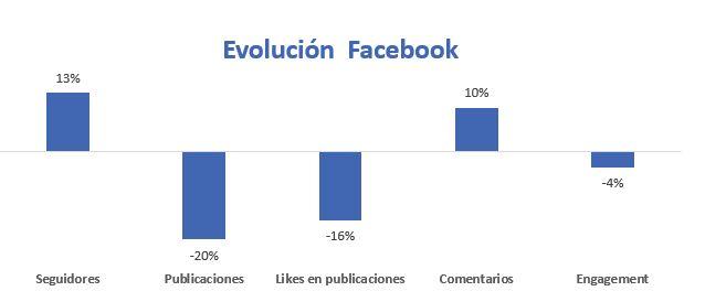 análisis de redes sociales en Excel evolución